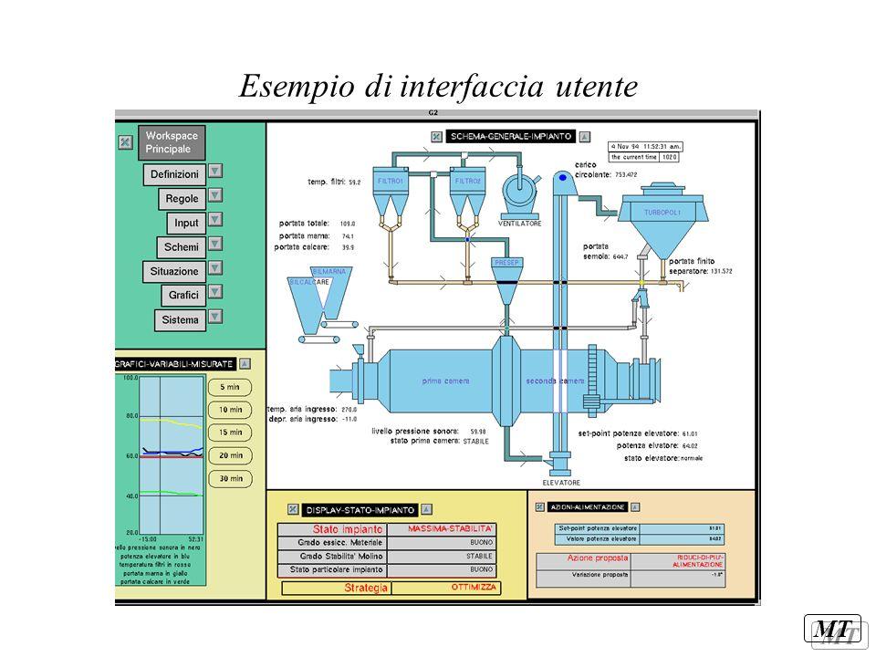 MT Esempio di interfaccia utente