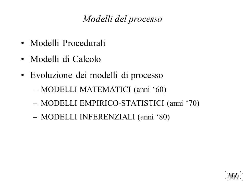 MT Modelli del processo Modelli Procedurali Modelli di Calcolo Evoluzione dei modelli di processo –MODELLI MATEMATICI (anni '60) –MODELLI EMPIRICO-STA