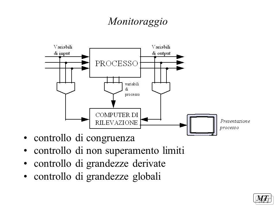 MT Monitoraggio controllo di congruenza controllo di non superamento limiti controllo di grandezze derivate controllo di grandezze globali