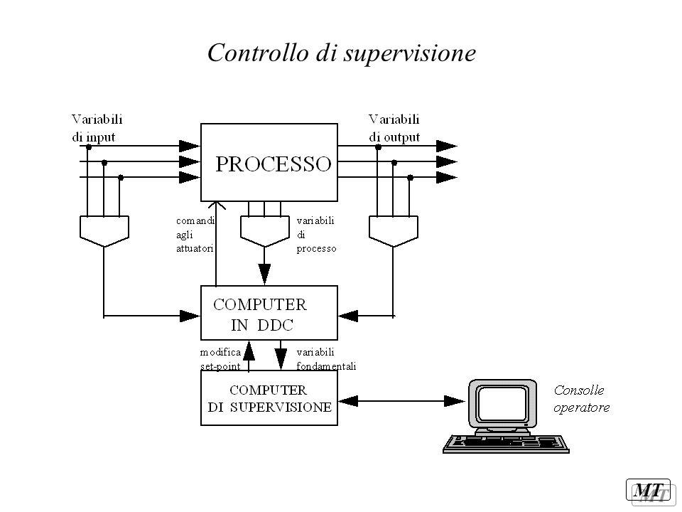MT Sistema di controllo del caso Merone tre loop di controllo –regolazione della quantità totale di materiale alimentato; –regolazione delle portate d'aria sempre in ingresso; –regolazione della finezza del prodotto in uscita.