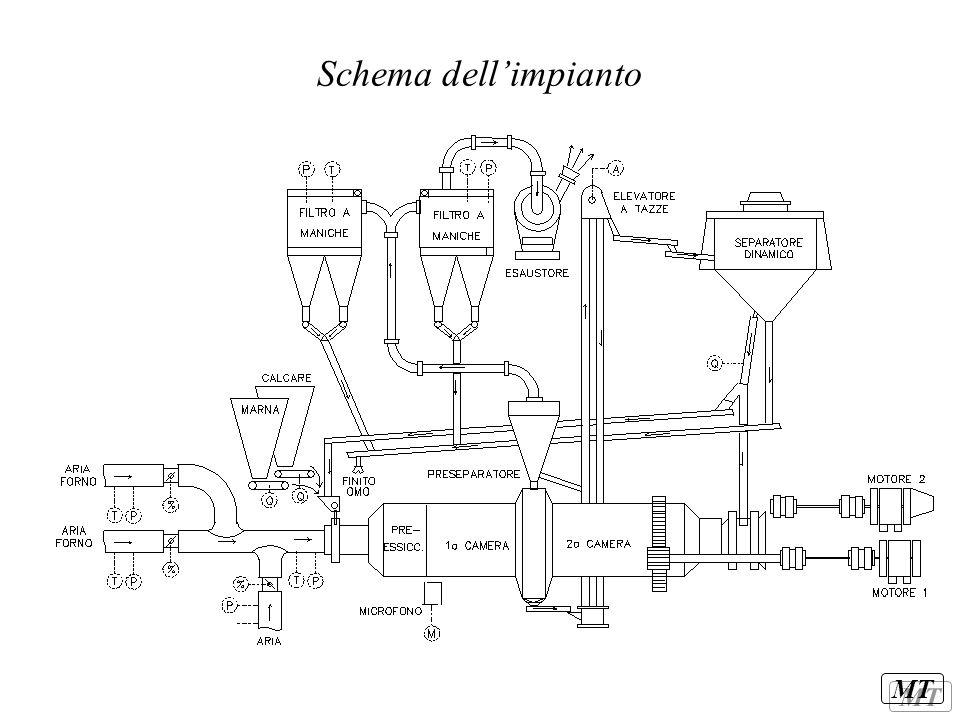 MT Schema dell'impianto
