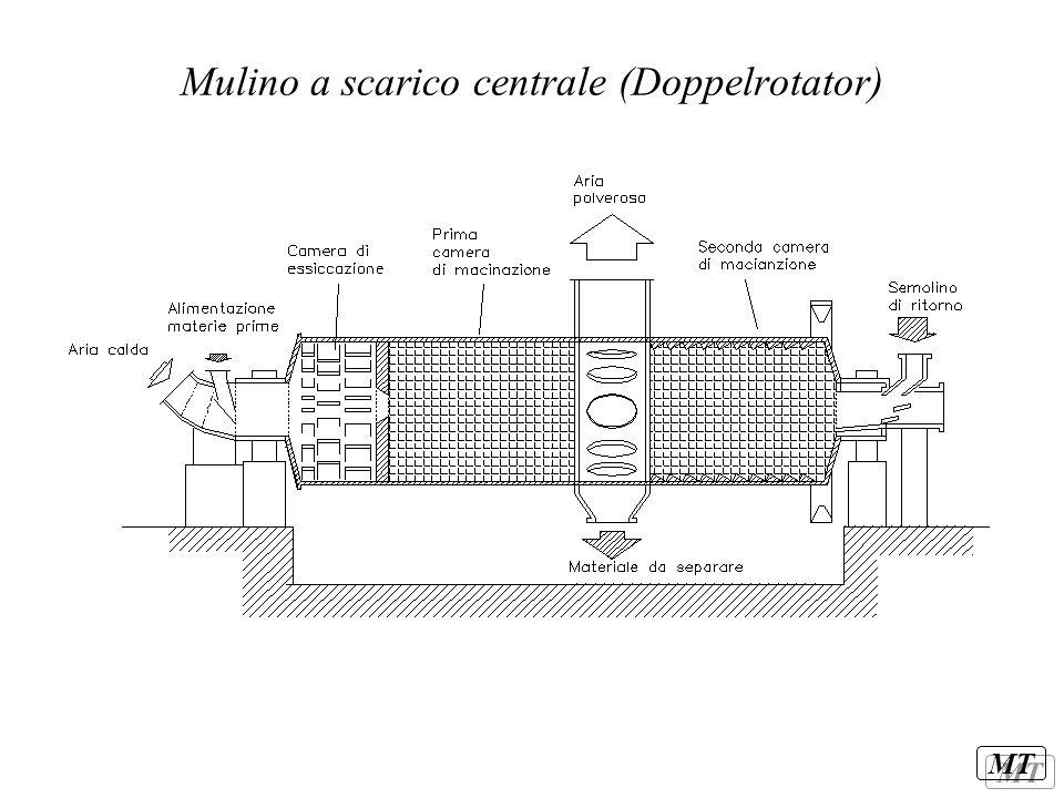 MT Obiettivi Minimizzazione del consumo specifico di energia elettrica Stabilità del sistema Giusto grado di essicazione Corretta composizione chimica (omogeneità) Corretta granulometria (omogeneità)