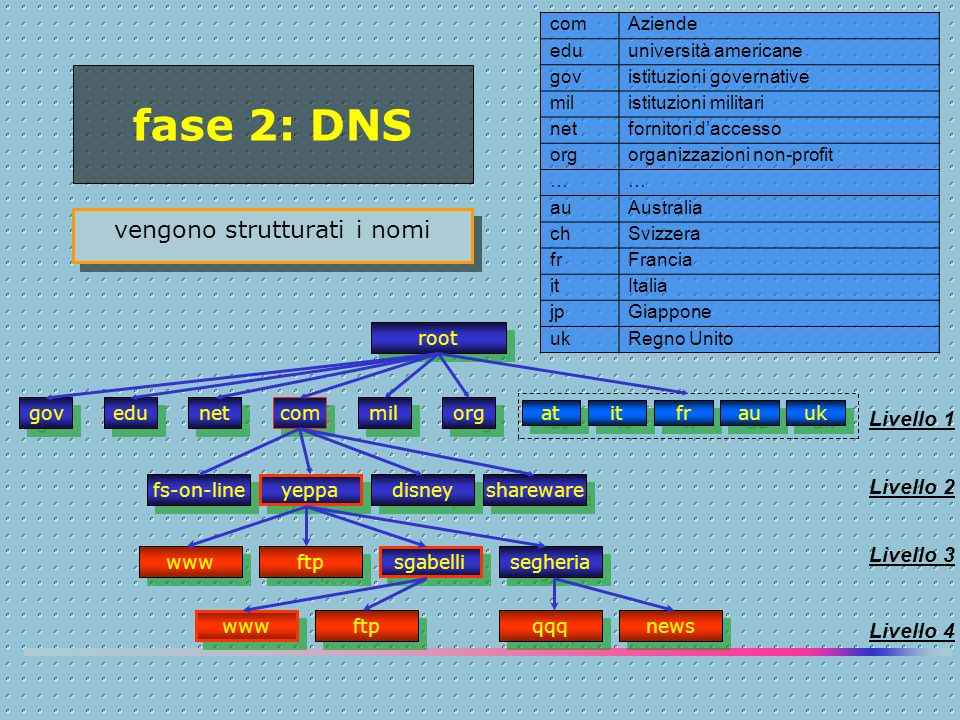 fase 2: DNS vengono strutturati i nomi root gov edu net com mil org it fr au uk at fs-on-line yeppa shareware disney sgabelli segheria www ftp www ftp