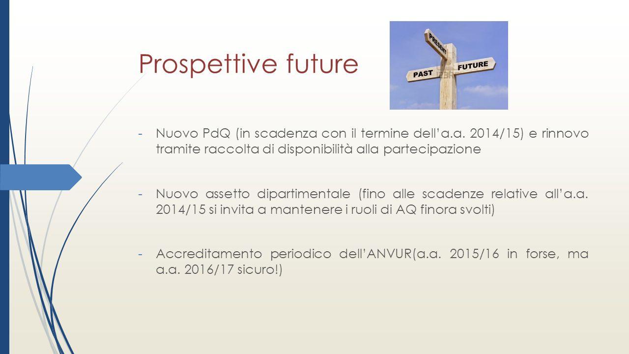 Prospettive future -Nuovo PdQ (in scadenza con il termine dell'a.a.