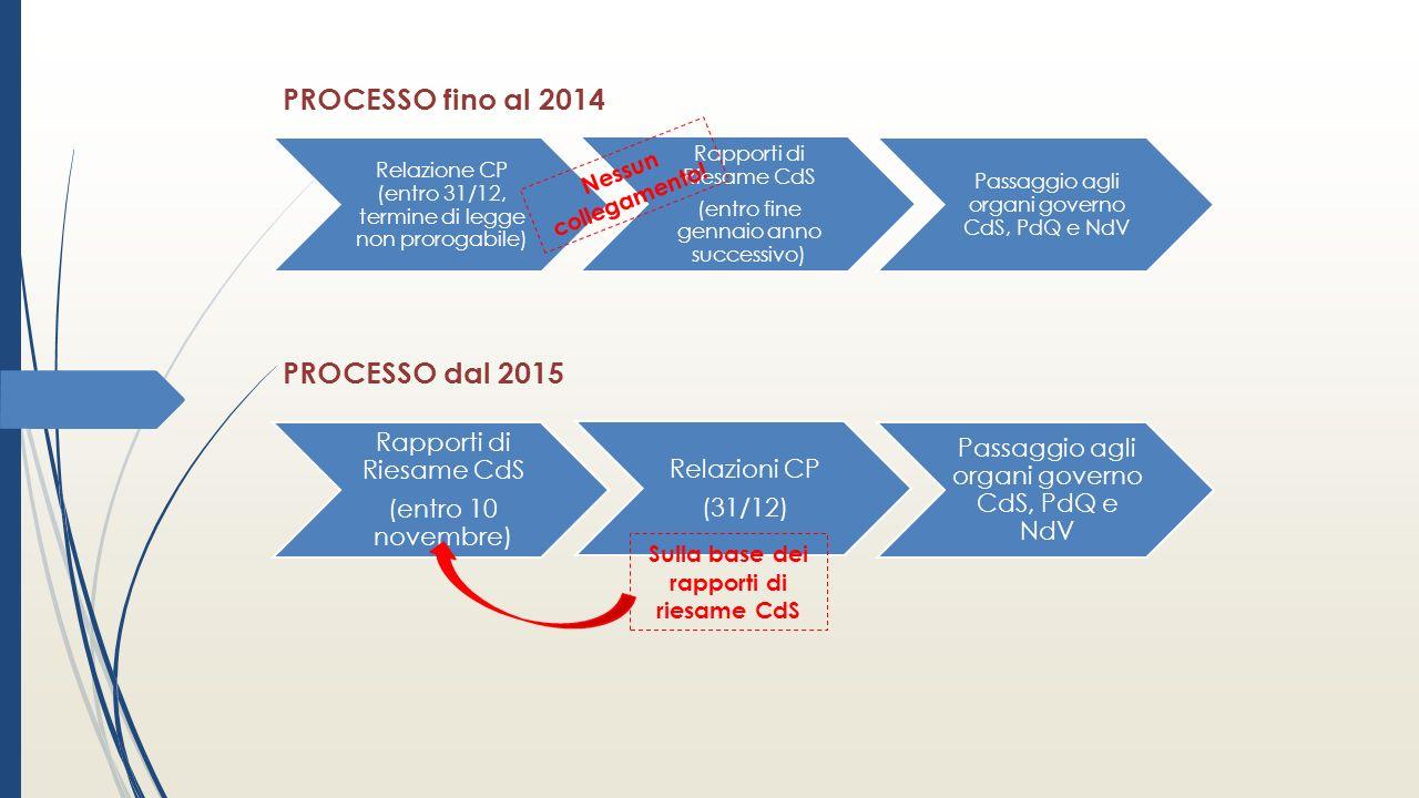 PROCESSO fino al 2014 Relazione CP (entro 31/12, termine di legge non prorogabile) Rapporti di Riesame CdS (entro fine gennaio anno successivo) Passaggio agli organi governo CdS, PdQ e NdV Nessun collegamento.
