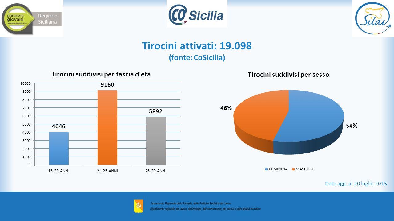 Tirocini attivati: 19.098 (fonte: CoSicilia) Dato agg. al 20 luglio 2015