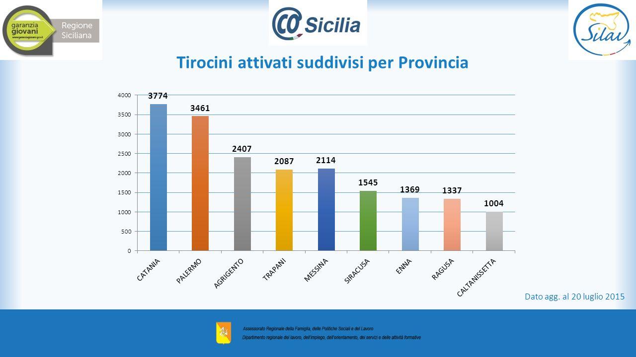 Tirocini attivati suddivisi per Provincia Dato agg. al 20 luglio 2015