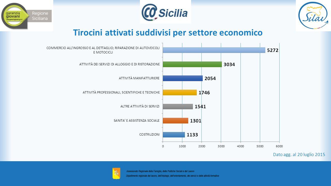 Tirocini attivati suddivisi per settore economico Dato agg. al 20 luglio 2015