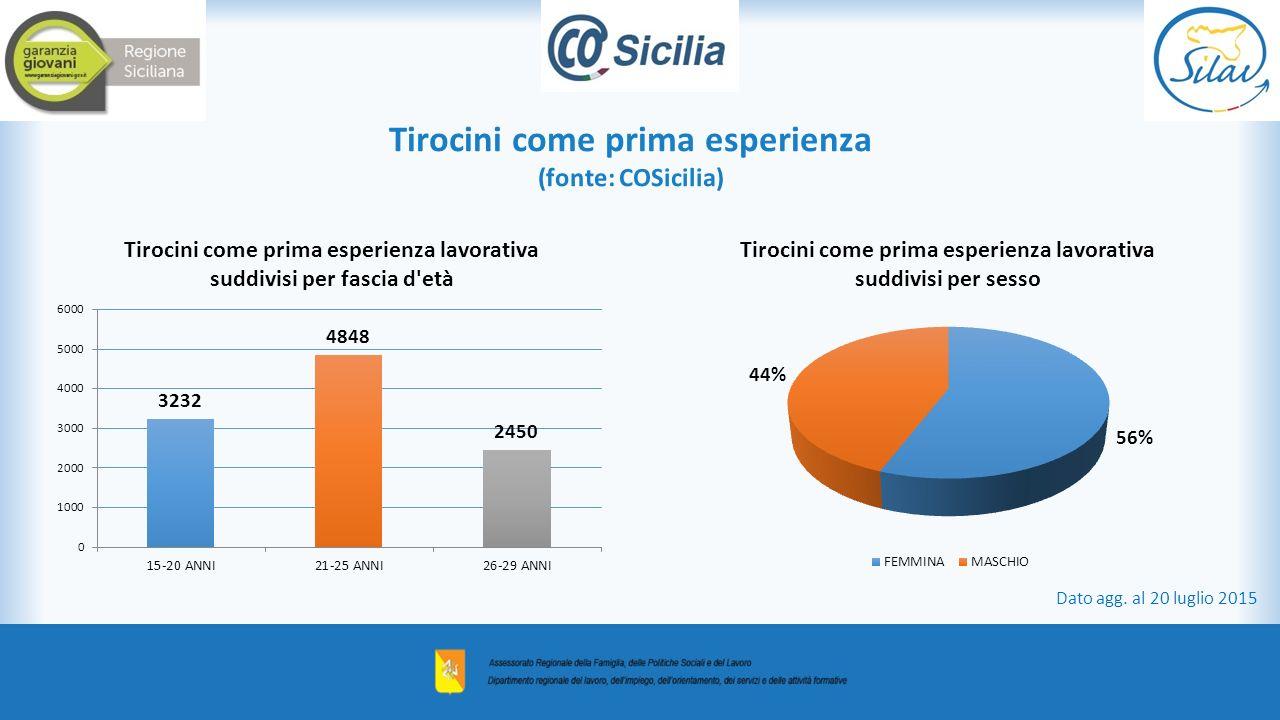 Tirocini come prima esperienza (fonte: COSicilia) Dato agg. al 20 luglio 2015