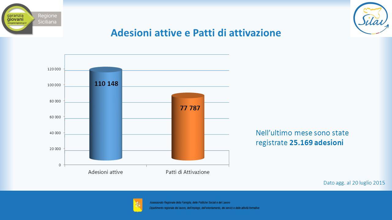 Nell'ultimo mese sono state registrate 25.169 adesioni Adesioni attive e Patti di attivazione Dato agg.