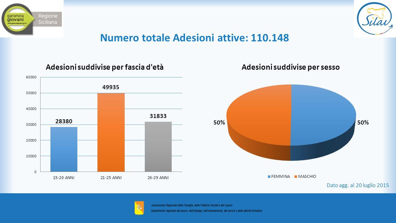 Numero totale Adesioni attive: 110.148 Dato agg. al 20 luglio 2015
