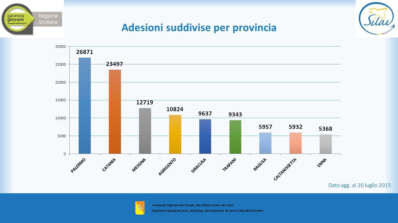 Adesioni suddivise per provincia Dato agg. al 20 luglio 2015