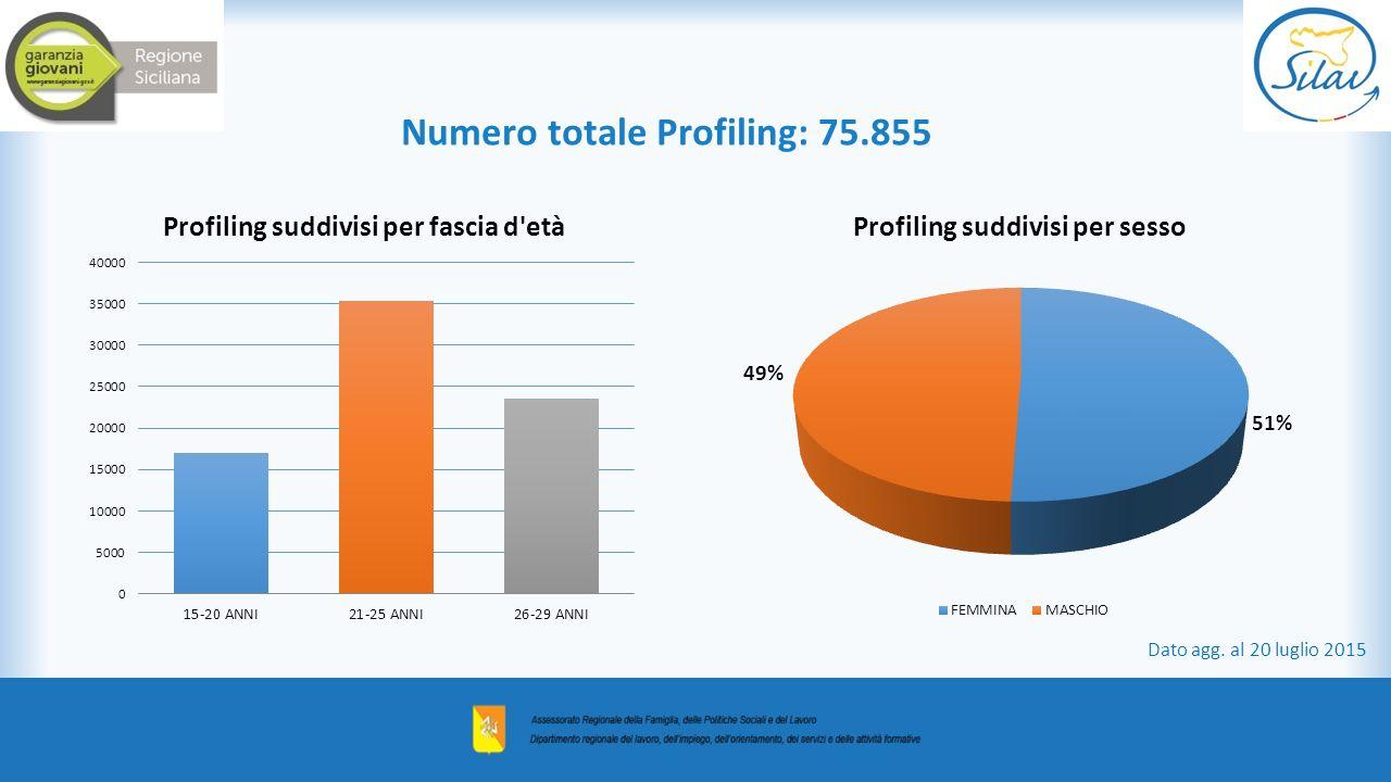 Numero totale Profiling: 75.855 Dato agg. al 20 luglio 2015