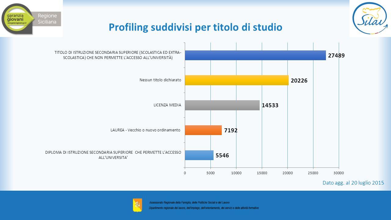 Profiling suddivisi per titolo di studio Dato agg. al 20 luglio 2015