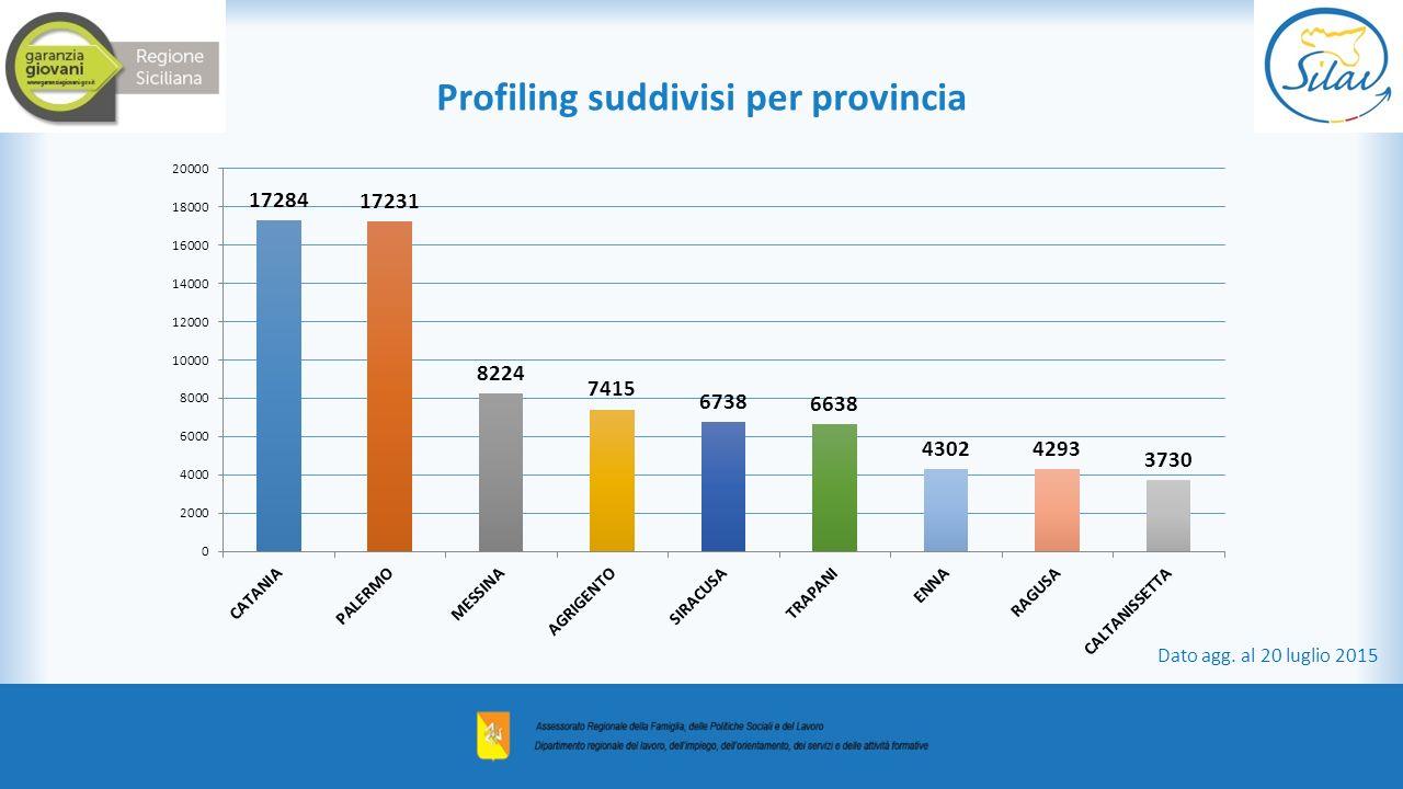 Profiling suddivisi per provincia Dato agg. al 20 luglio 2015