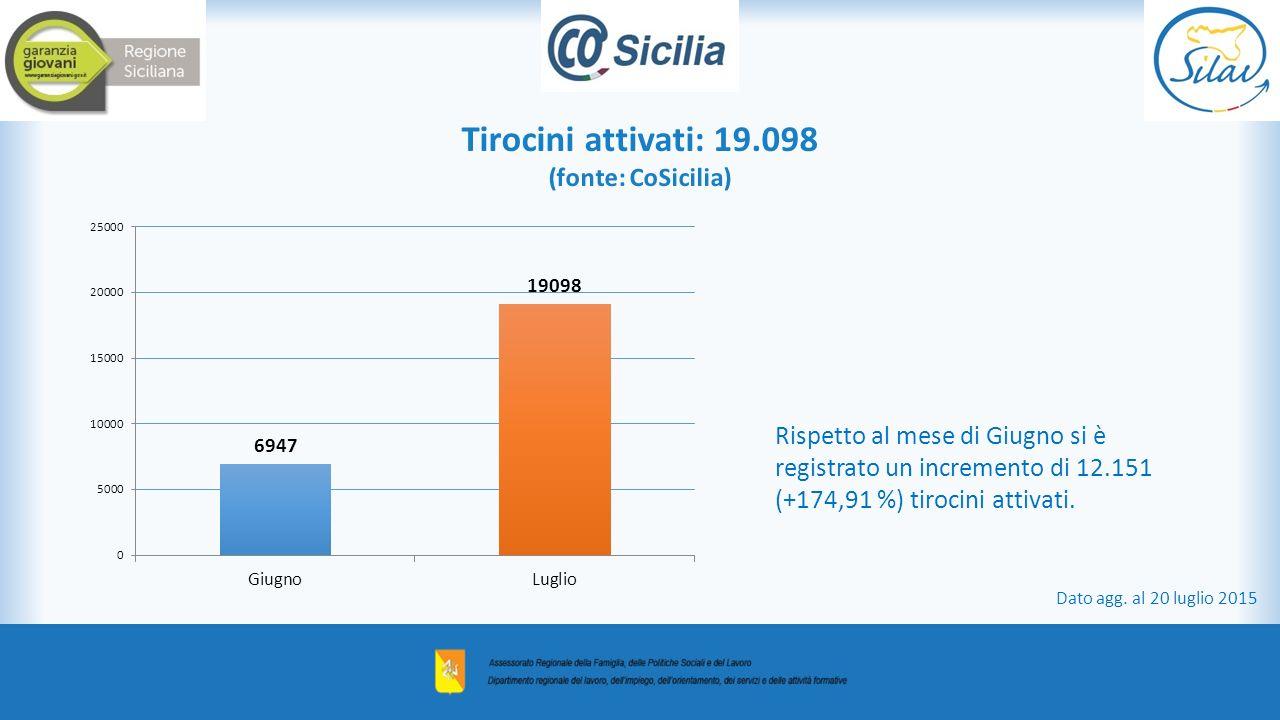 Tirocini attivati: 19.098 (fonte: CoSicilia) Dato agg.