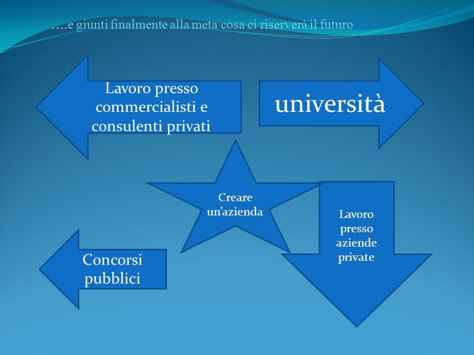 ….e giunti finalmente alla meta cosa ci riserverà il futuro università Lavoro presso aziende private Lavoro presso commercialisti e consulenti privati Concorsi pubblici Creare un'azienda