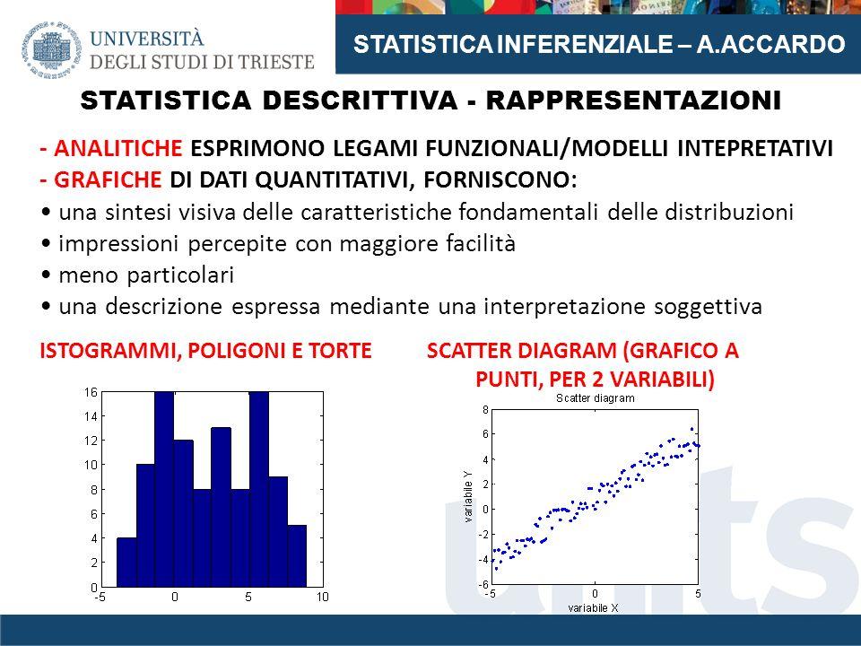 STATISTICA INFERENZIALE – A.ACCARDO STATISTICA DESCRITTIVA - RAPPRESENTAZIONI - ANALITICHE ESPRIMONO LEGAMI FUNZIONALI/MODELLI INTEPRETATIVI - GRAFICH