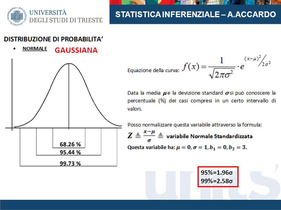 STATISTICA INFERENZIALE – A.ACCARDO 95%=1.96σ 99%=2.58σ GAUSSIANA