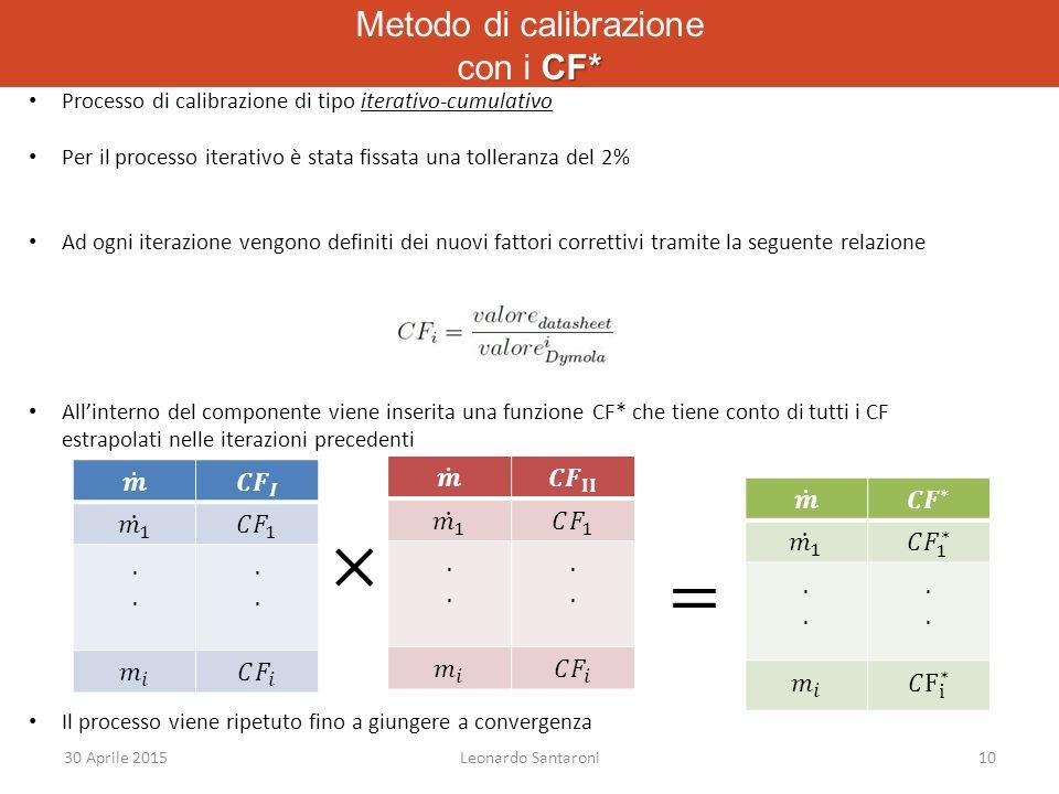 CF* Metodo di calibrazione con i CF* 30 Aprile 2015Leonardo Santaroni10 Processo di calibrazione di tipo iterativo-cumulativo Per il processo iterativo è stata fissata una tolleranza del 2% Ad ogni iterazione vengono definiti dei nuovi fattori correttivi tramite la seguente relazione All'interno del componente viene inserita una funzione CF* che tiene conto di tutti i CF estrapolati nelle iterazioni precedenti Il processo viene ripetuto fino a giungere a convergenza