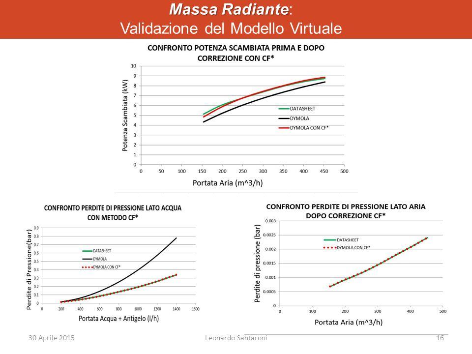 Massa Radiante Massa Radiante: Validazione del Modello Virtuale 30 Aprile 2015Leonardo Santaroni16