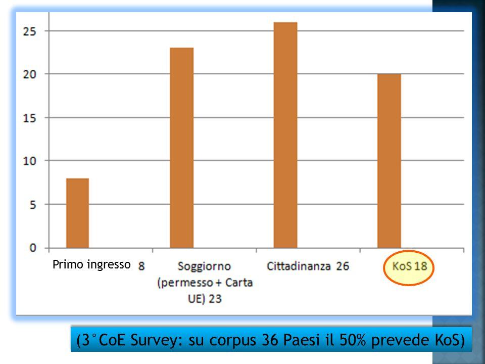 (3°CoE Survey: su corpus 36 Paesi il 50% prevede KoS) Primo ingresso