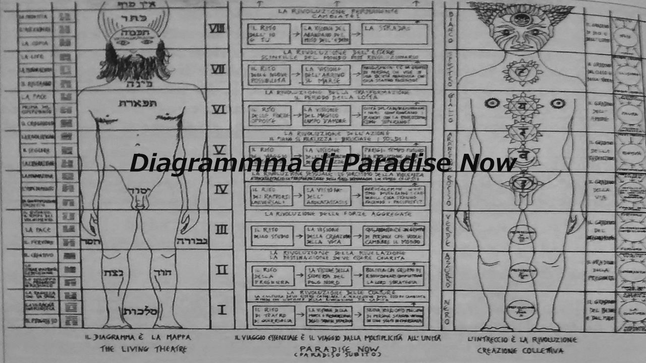 Diagrammma di Paradise Now