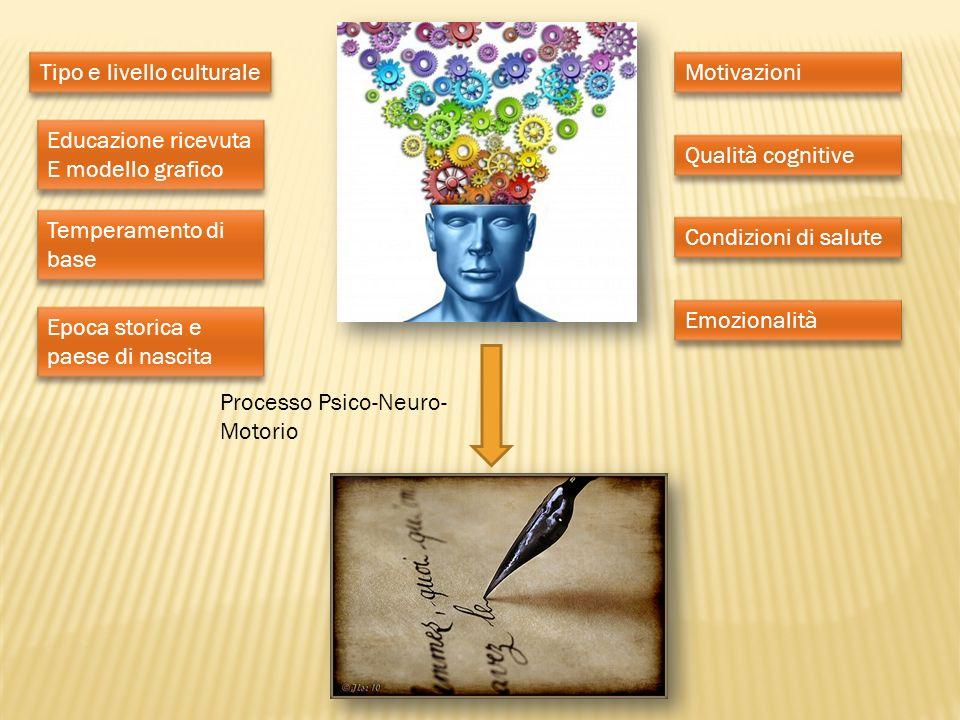 Processo Psico-Neuro- Motorio Temperamento di base Educazione ricevuta E modello grafico Educazione ricevuta E modello grafico Tipo e livello cultural