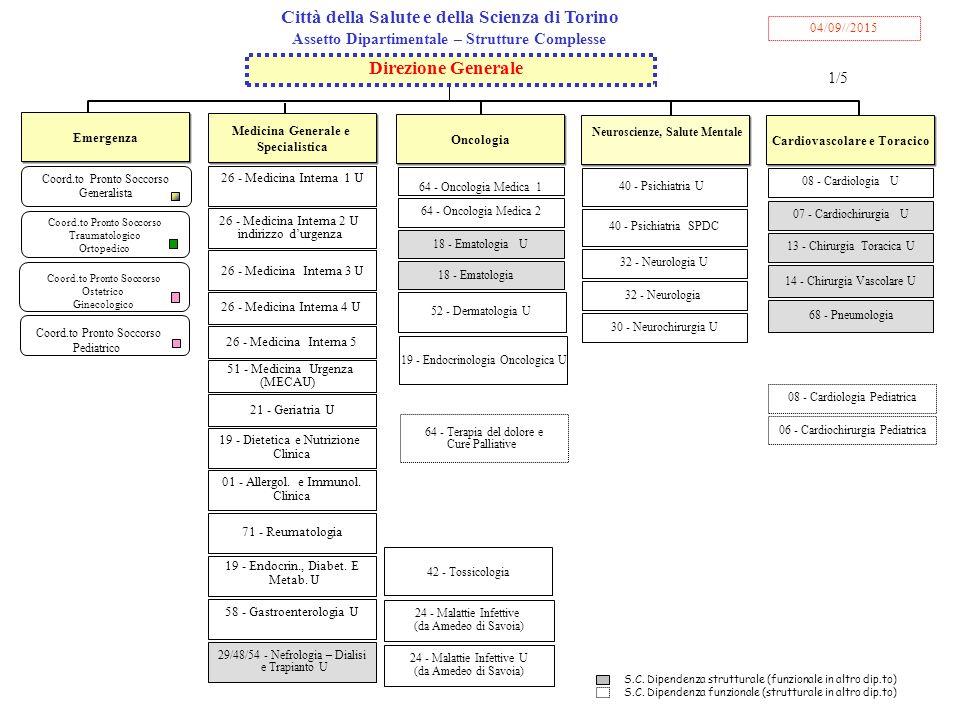 Direzione Generale Assetto Dipartimentale – Strutture Complesse 1/5 Medicina Generale e Specialistica Medicina Generale e Specialistica Città della Salute e della Scienza di Torino 04/09//2015 Emergenza 26 - Medicina Interna 1 U 01 - Allergol.