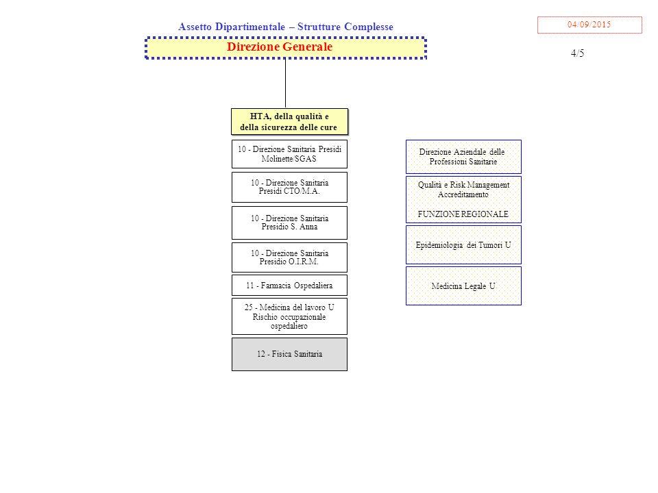 10 - Direzione Sanitaria Presidio S.