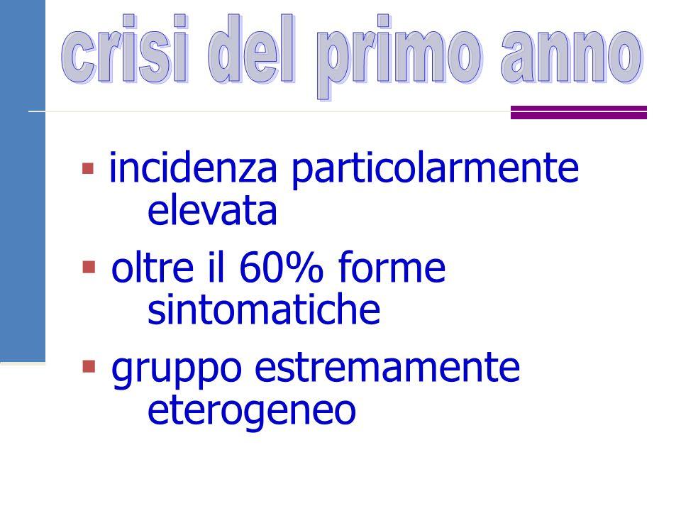  incidenza particolarmente elevata  oltre il 60% forme sintomatiche  gruppo estremamente eterogeneo