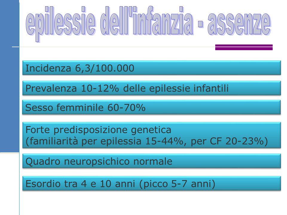 Incidenza 6,3/100.000 Prevalenza 10-12% delle epilessie infantili Sesso femminile 60-70% Forte predisposizione genetica (familiarità per epilessia 15-