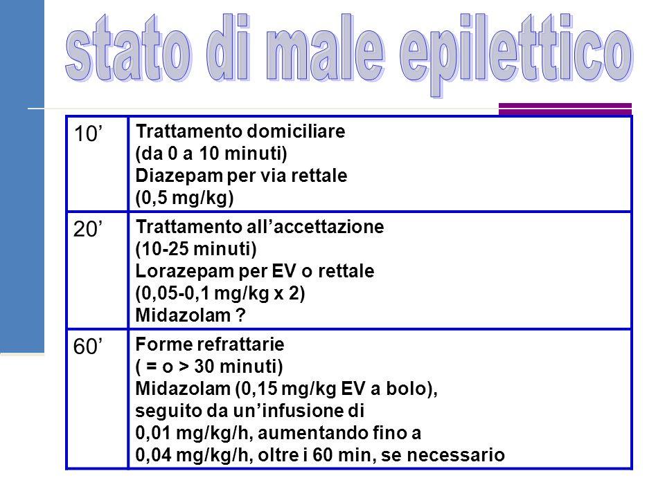 10' Trattamento domiciliare (da 0 a 10 minuti) Diazepam per via rettale (0,5 mg/kg) 20' Trattamento all'accettazione (10-25 minuti) Lorazepam per EV o