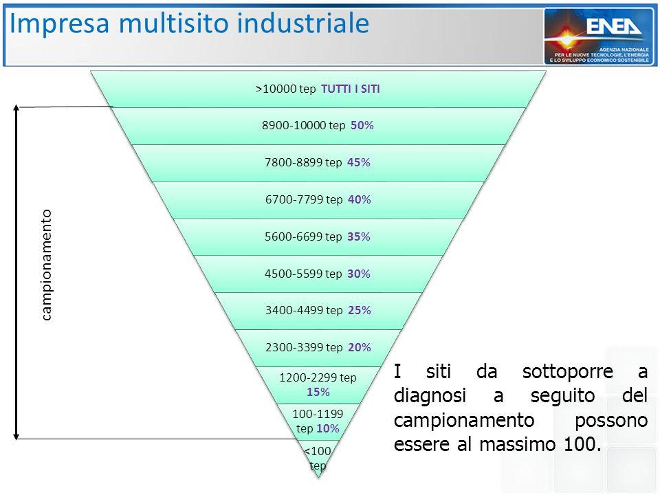 Impresa multisito industriale >10000 tep TUTTI I SITI 8900-10000 tep 50% 7800-8899 tep 45% 6700-7799 tep 40% 5600-6699 tep 35% 4500-5599 tep 30% 3400-4499 tep 25% 2300-3399 tep 20% 1200-2299 tep 15% 100-1199 tep 10% <100 tep I siti da sottoporre a diagnosi a seguito del campionamento possono essere al massimo 100.
