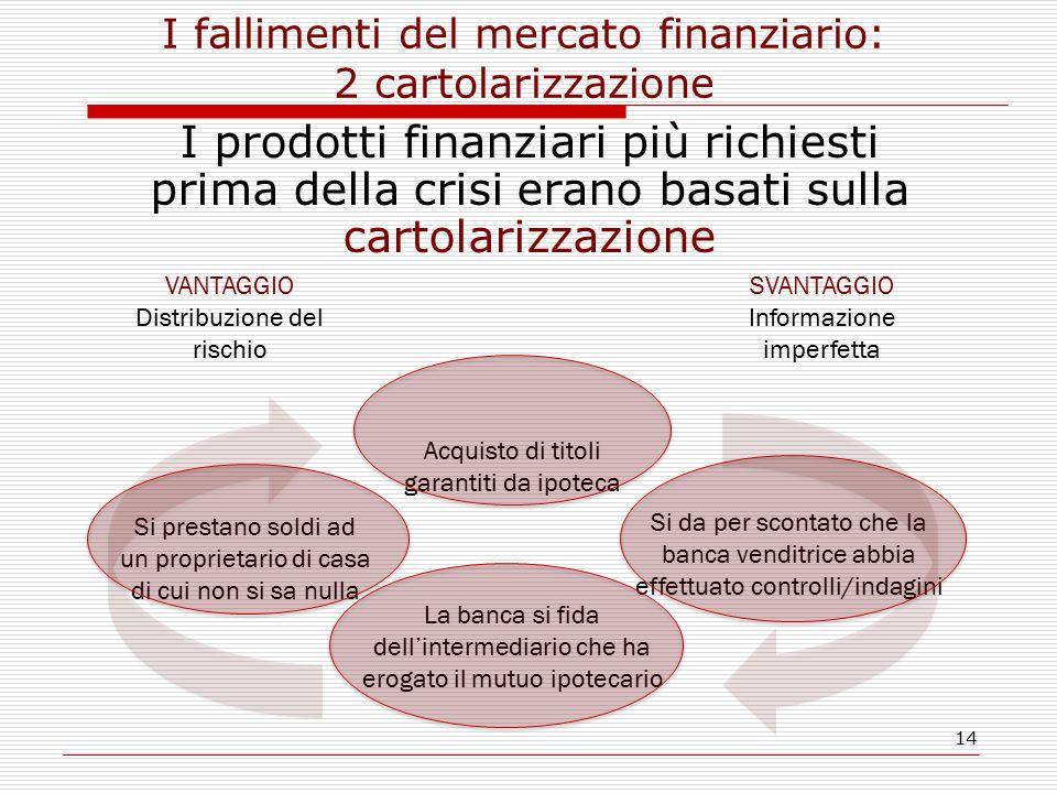 14 I fallimenti del mercato finanziario: 2 cartolarizzazione I prodotti finanziari più richiesti prima della crisi erano basati sulla cartolarizzazion