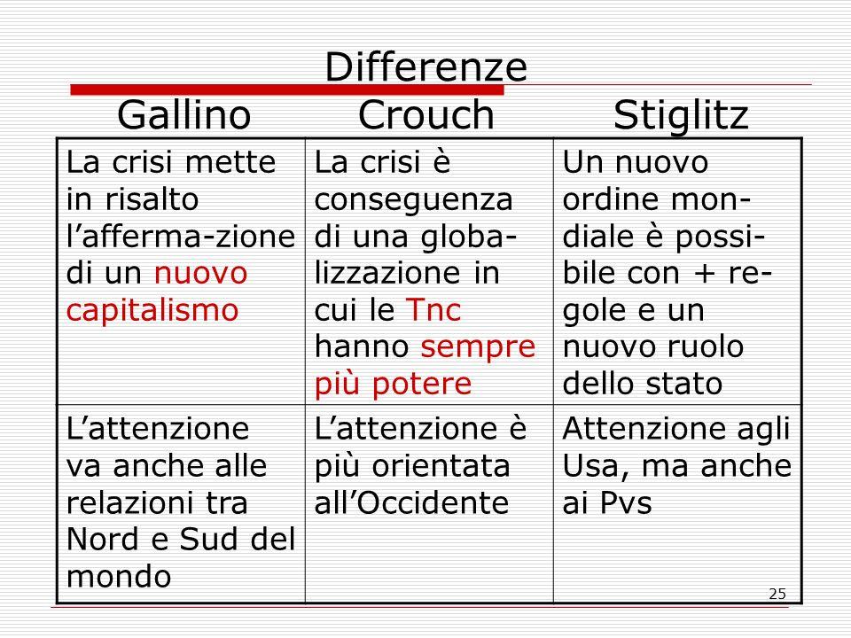 25 Differenze GallinoCrouch Stiglitz La crisi mette in risalto l'afferma-zione di un nuovo capitalismo La crisi è conseguenza di una globa- lizzazione