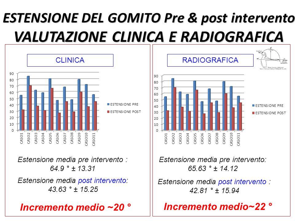 ESTENSIONE DEL GOMITO Pre & post intervento VALUTAZIONE CLINICA E RADIOGRAFICA Estensione media pre intervento : 64.9 ° ± 13.31 Estensione media post