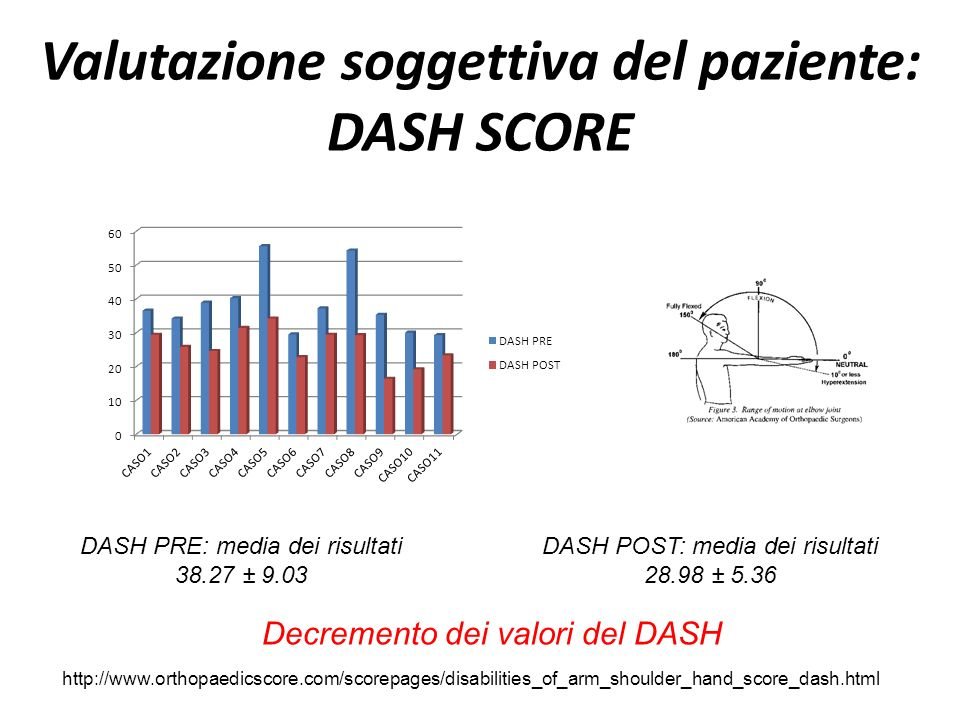 Valutazione soggettiva del paziente: DASH SCORE DASH PRE: media dei risultati 38.27 ± 9.03 DASH POST: media dei risultati 28.98 ± 5.36 http://www.orth