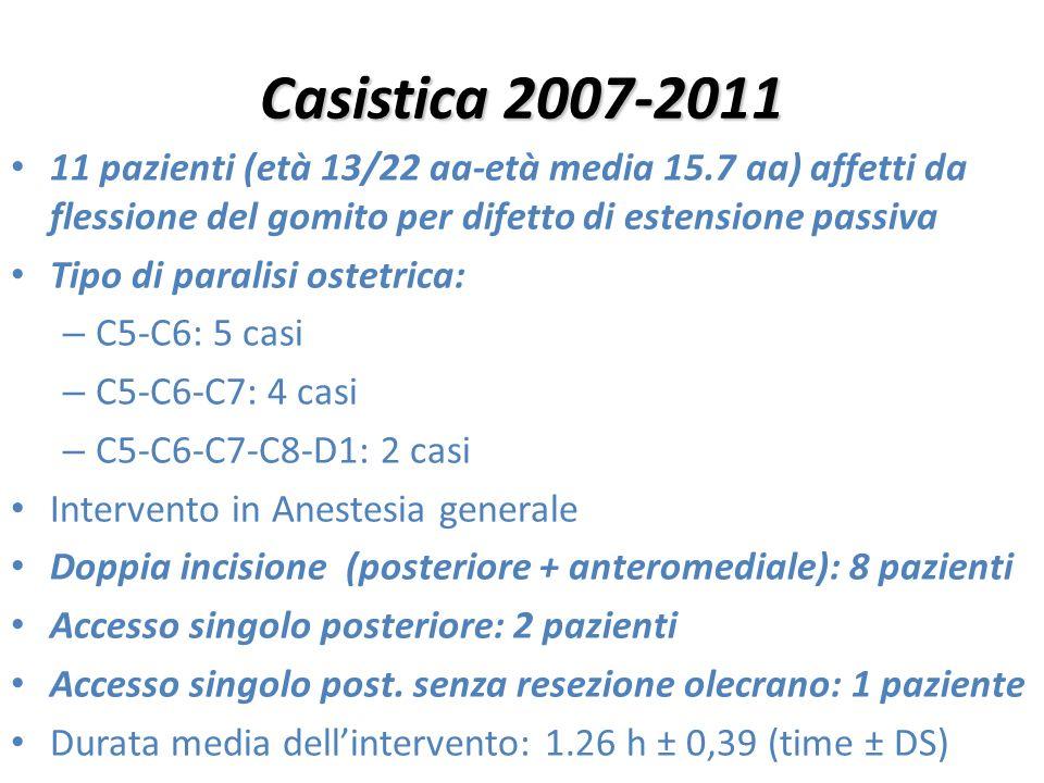 Casistica 2007-2011 11 pazienti (età 13/22 aa-età media 15.7 aa) affetti da flessione del gomito per difetto di estensione passiva Tipo di paralisi os