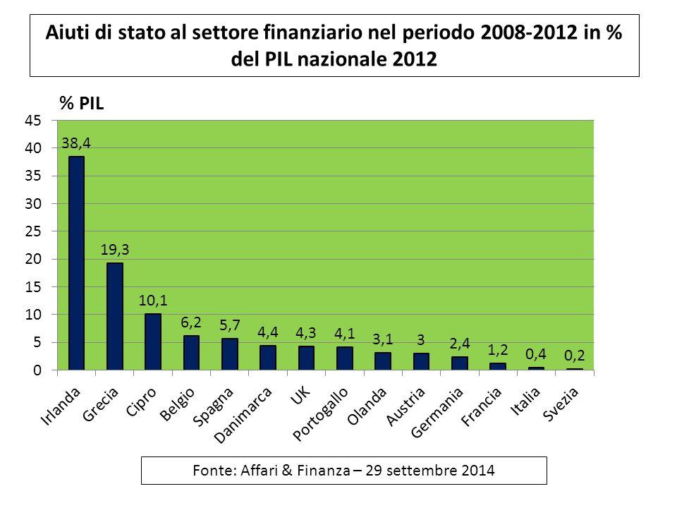 Aiuti di stato al settore finanziario nel periodo 2008-2012 in % del PIL nazionale 2012 Fonte: Affari & Finanza – 29 settembre 2014
