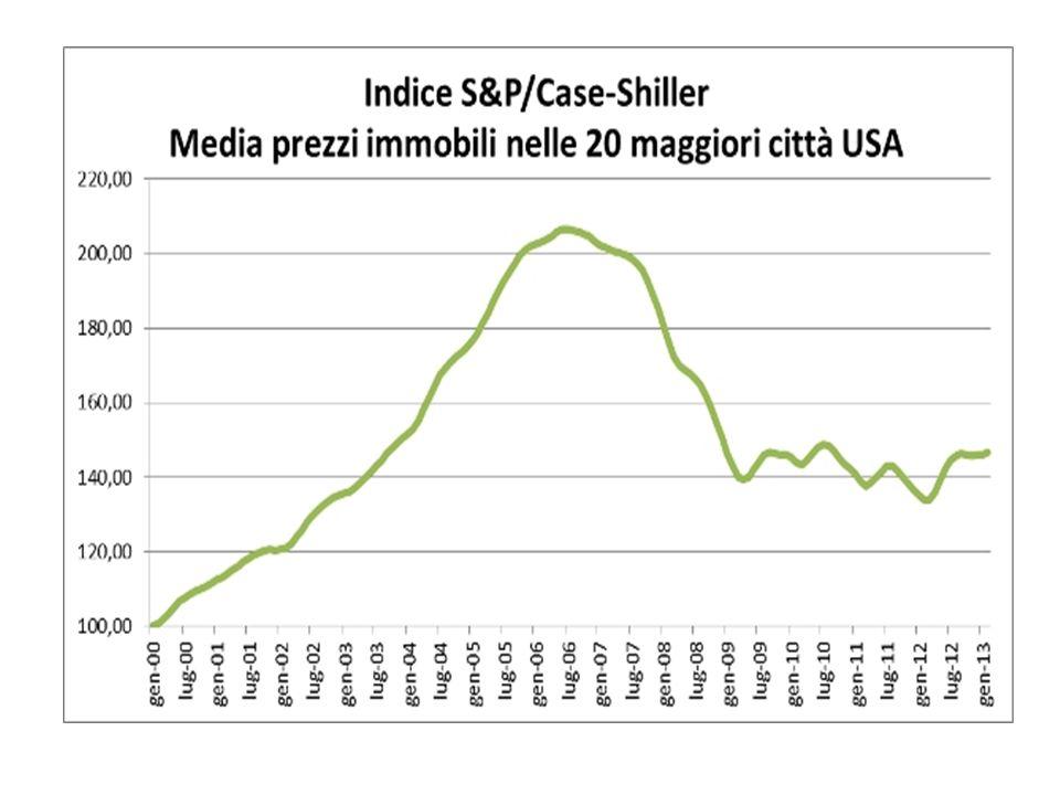 1997-2005: +85% Ma è disallineato per rapporto ai fondamentali E' razionale questo aumento di prezzo?