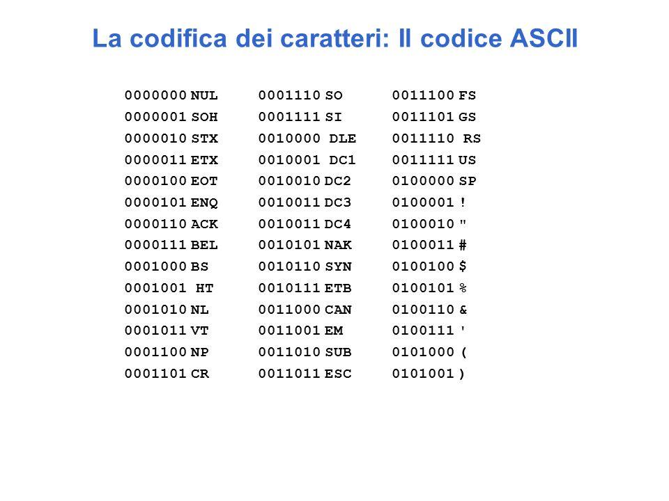 La codifica dei caratteri: Il codice ASCII 0000000NUL0001110SO0011100FS 0000001SOH0001111SI0011101GS 0000010STX0010000 DLE0011110 RS 0000011ETX0010001 DC10011111US 0000100EOT0010010DC20100000SP 0000101ENQ0010011DC30100001.