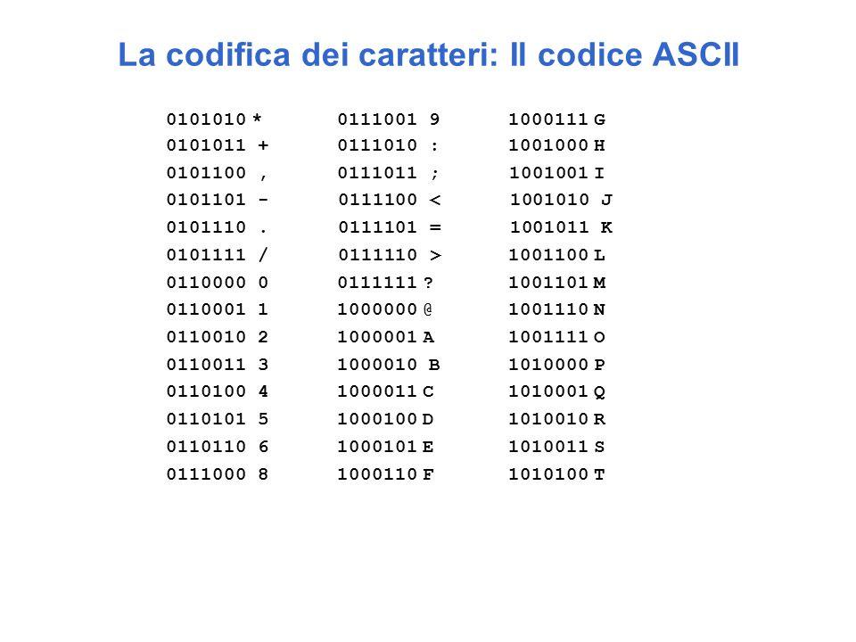 La codifica dei caratteri: Il codice ASCII 0101010*0111001 91000111G 0101011 +0111010 :1001000H 0101100,0111011 ; 1001001I 0101101 - 0111100 < 1001010 J 0101110.