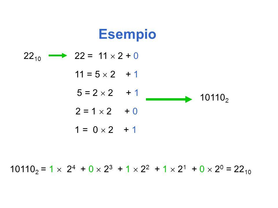 Esempio 22 10 22 = 11  2 + 0 10110 2 10110 2 = 1  2 4 + 0  2 3 + 1  2 2 + 1  2 1 + 0  2 0 = 22 10 2 = 1  2 + 0 1 = 0  2 + 1 5 = 2  2 + 1 11 = 5  2 + 1