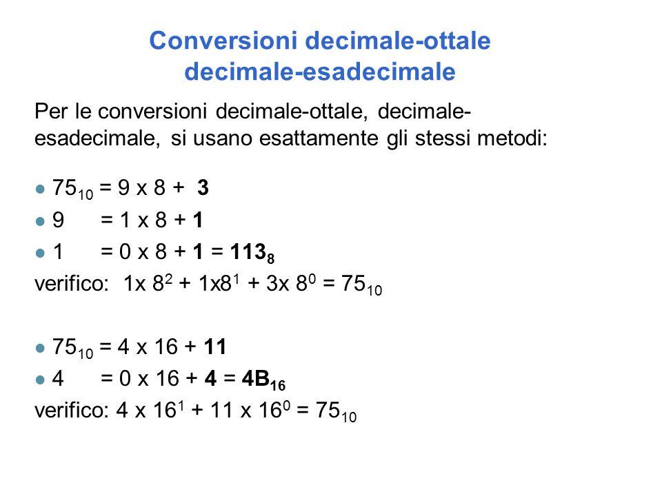 Conversioni decimale-ottale decimale-esadecimale Per le conversioni decimale-ottale, decimale- esadecimale, si usano esattamente gli stessi metodi: l 75 10 = 9 x 8 + 3 l 9 = 1 x 8 + 1 l 1 = 0 x 8 + 1 = 113 8 verifico: 1x 8 2 + 1x8 1 + 3x 8 0 = 75 10 l 75 10 = 4 x 16 + 11 l 4 = 0 x 16 + 4 = 4B 16 verifico: 4 x 16 1 + 11 x 16 0 = 75 10