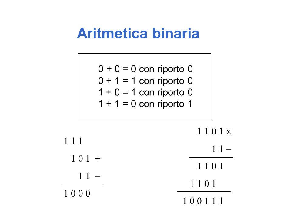 Aritmetica binaria 0 + 0 = 0 con riporto 0 0 + 1 = 1 con riporto 0 1 + 0 = 1 con riporto 0 1 + 1 = 0 con riporto 1 1 1 1 1 0 1 + 1 1 = 1 0 0 0 1 1 0 1  1 1 = 1 1 0 1 1 0 0 1 1 1