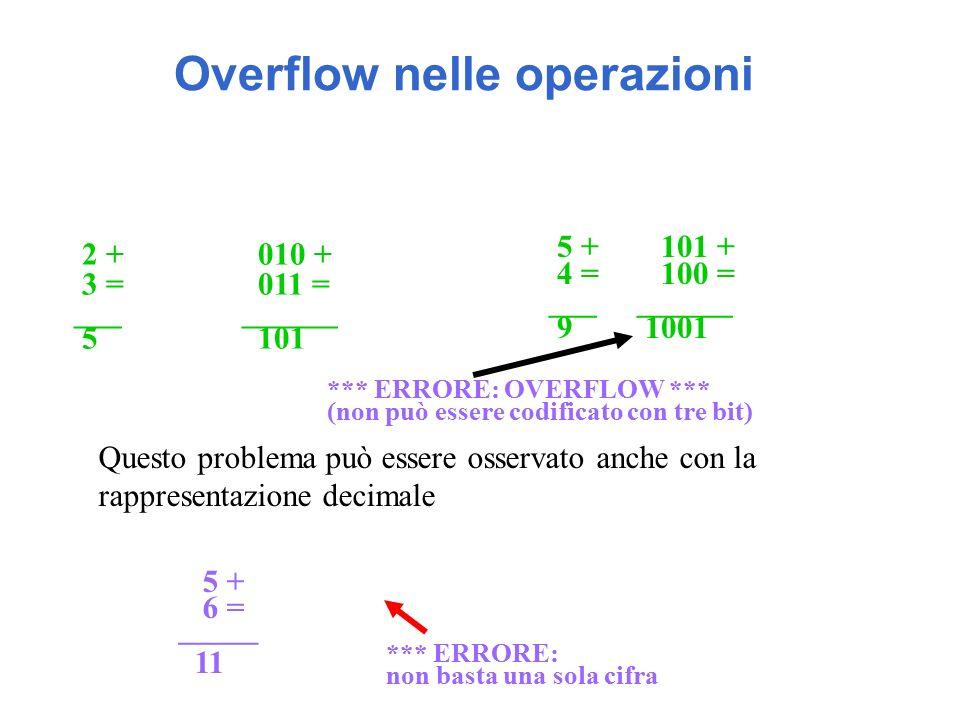 Overflow nelle operazioni 2 +010 + 3 =011 = ___ ______ 5101 5 + 101 + 4 = 100 = ___ ______ 91001 *** ERRORE: OVERFLOW *** (non può essere codificato con tre bit) Questo problema può essere osservato anche con la rappresentazione decimale 5 + 6 = _____ 11 *** ERRORE: non basta una sola cifra
