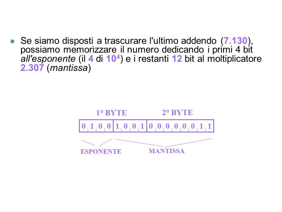 l Se siamo disposti a trascurare l ultimo addendo (7.130), possiamo memorizzare il numero dedicando i primi 4 bit all esponente (il 4 di 10 4 ) e i restanti 12 bit al moltiplicatore 2.307 (mantissa) 0111110000000000 ESPONENTE MANTISSA 1° BYTE 2° BYTE