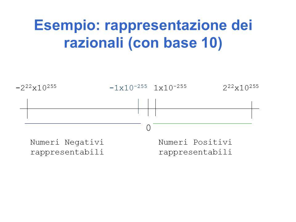 Esempio: rappresentazione dei razionali (con base 10) 0 -1x10 -255 1x10 -255 2 22 x10 255 -2 22 x10 255 Numeri Negativi rappresentabili Numeri Positivi rappresentabili