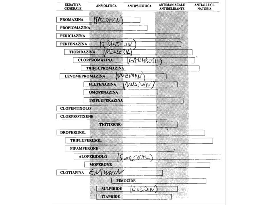 Parkinsonismo da neurolettico: clinica 1.Bradicinesia 2.Tremori 3.Rigidità N.B.: Predilezione per gli arti superiori Moderate alterazioni della marcia